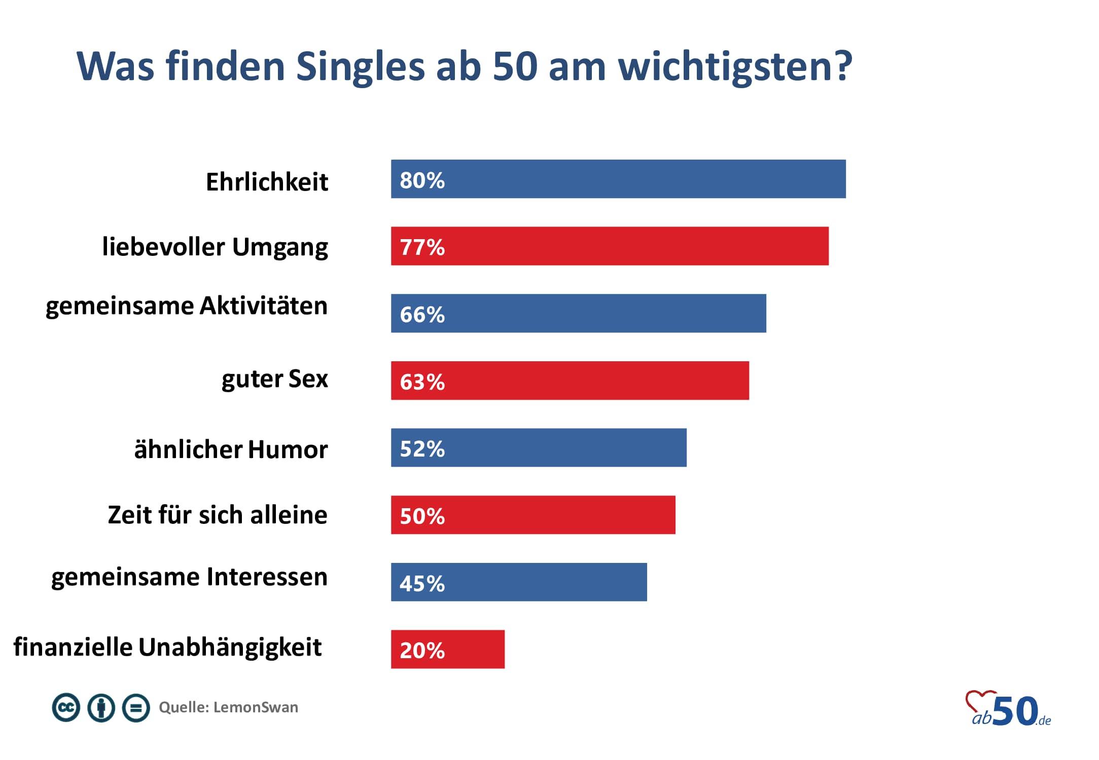 Umfrage was finden Singles ab 50 am wichtigsten?
