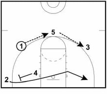 sandhills-quickhitter basketball plays