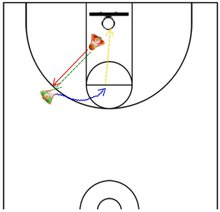3 point shooting drill 2