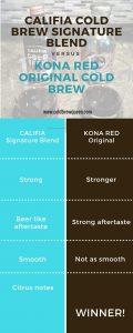 Tasting comparison of Kona Red Original and Califia All Black Signature Blend
