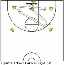 four corners lay ups basketball drill