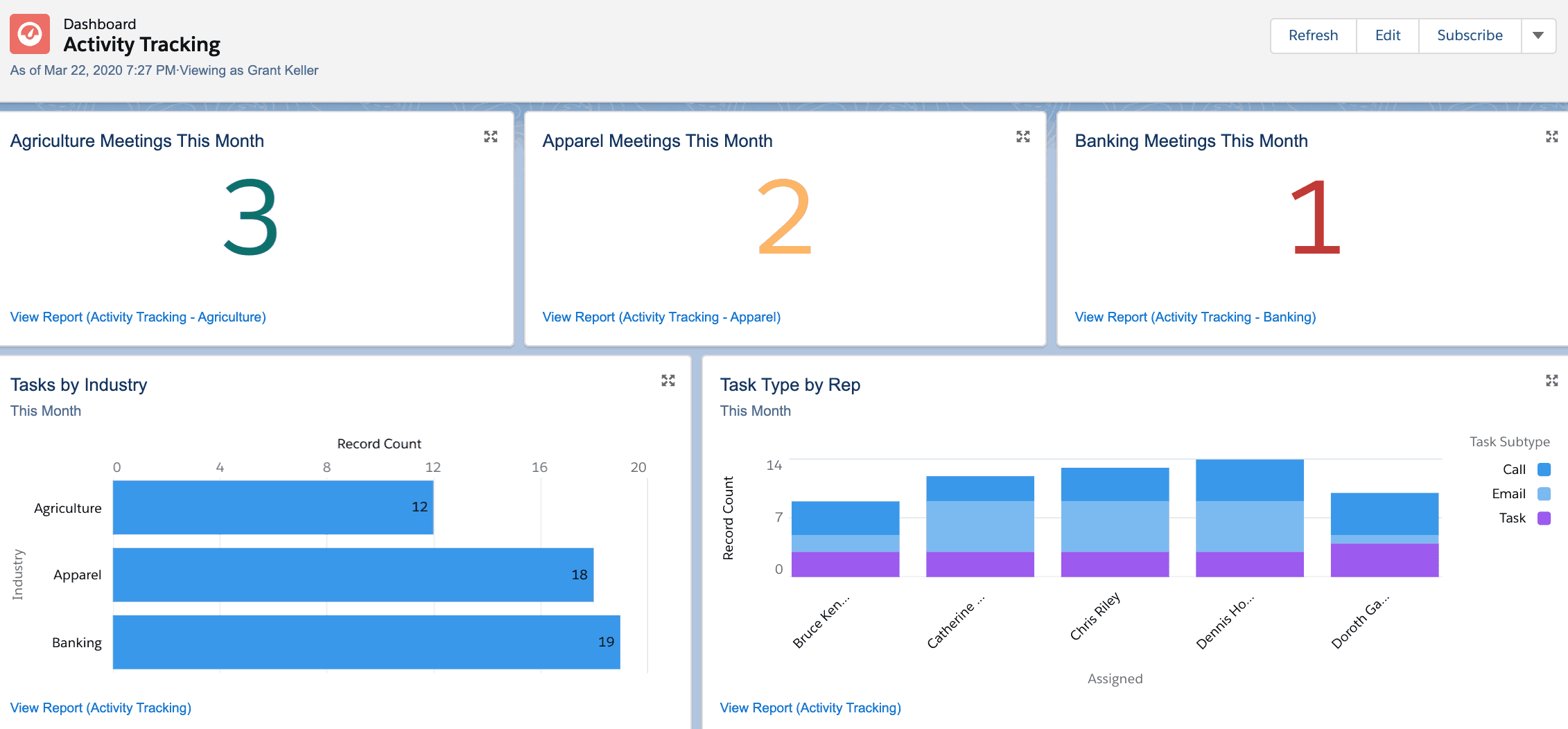 Activity Tracking Dashboard