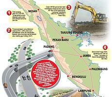 Tol-Trans-Sumatera