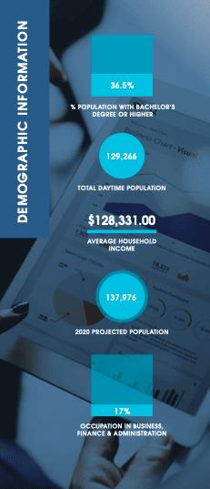 Area of Burlington Demographic Information