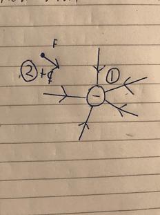 Ilustrerar potentialen med hjälp av två punkter som har olika laddningar och också olika potential