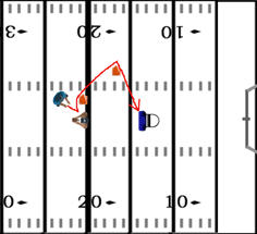 Football Coaching Drills