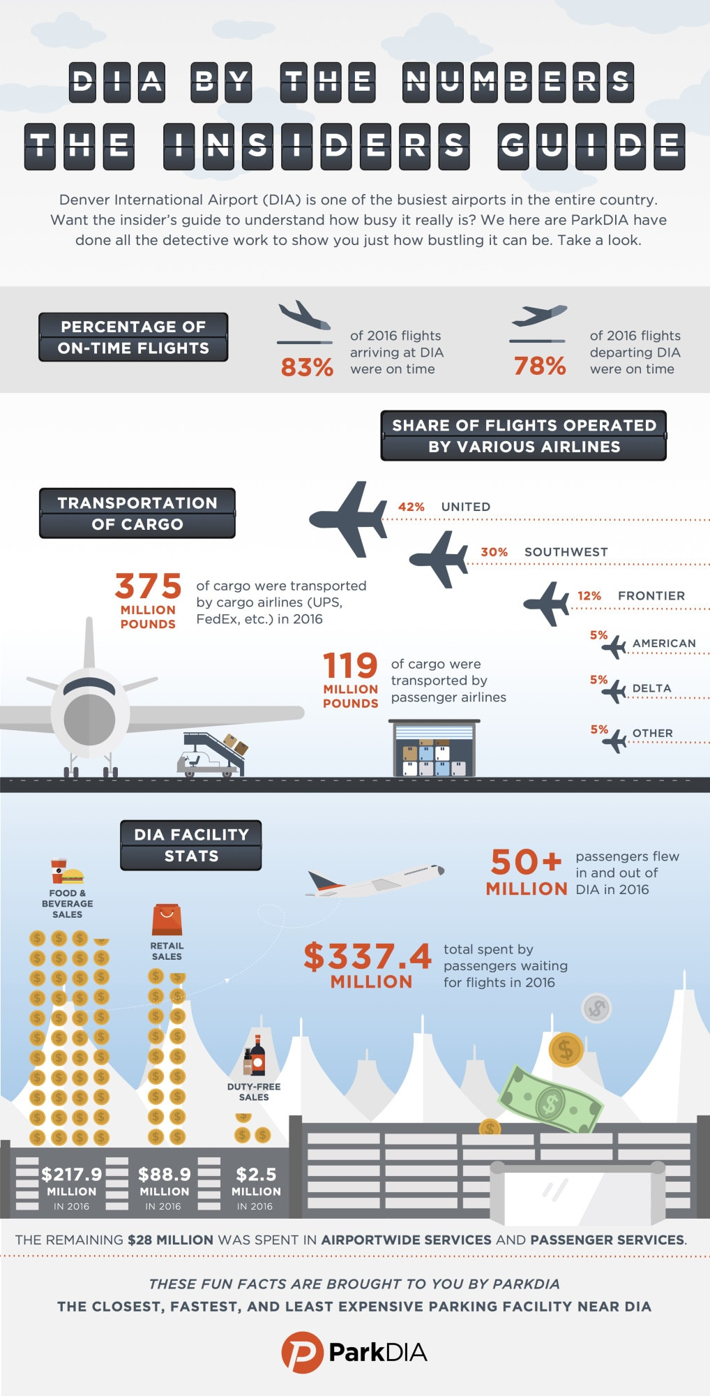 ParkDIA Flight And Facility Stats Infographic
