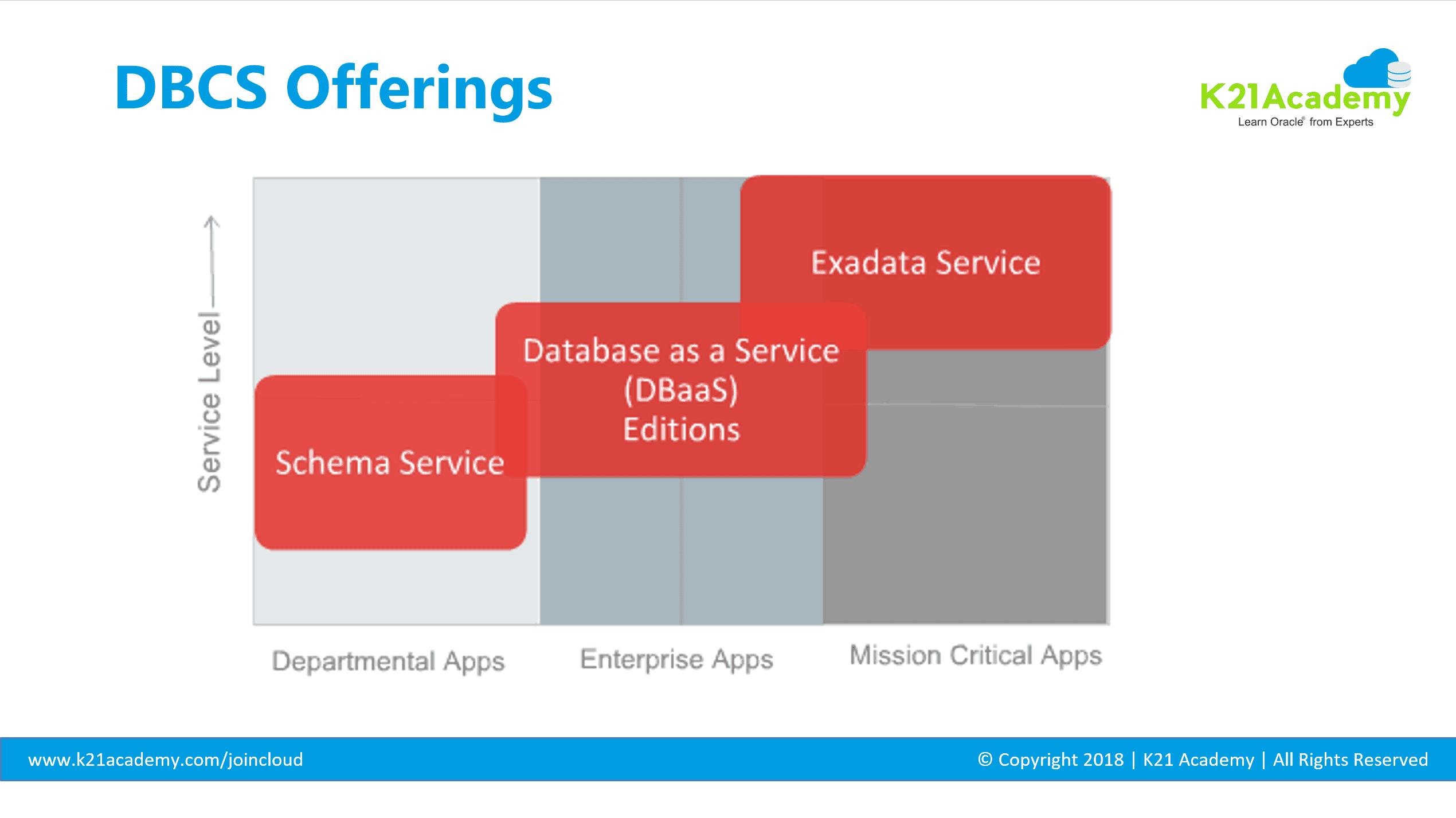 Database Cloud Service (DBCS) Offering