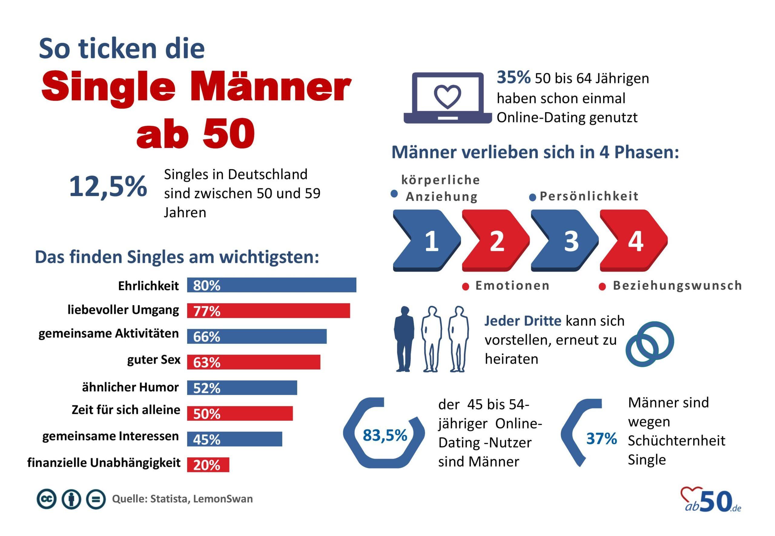 Single Männer ab50