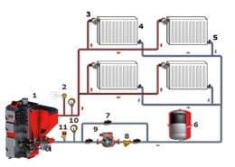 Затворената система за отопление