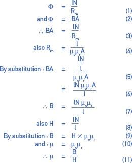 magnetization Curve Equations