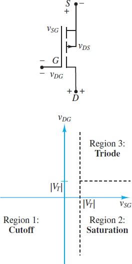 Regions of operation of PMOS transistor
