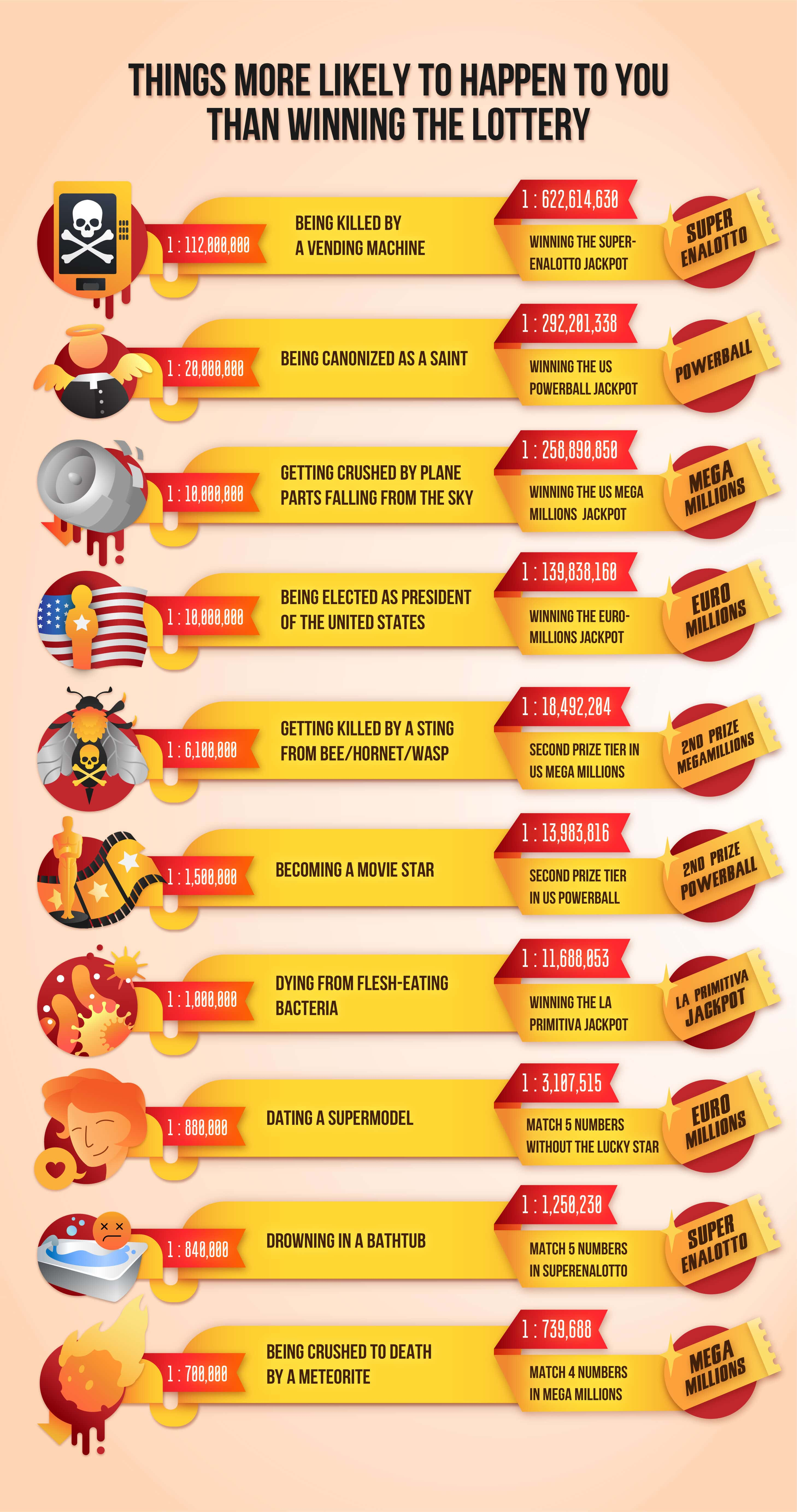 infographic of things more likely to happen to you than winning the lottery