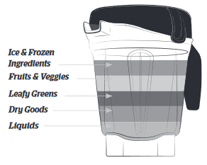 illustration of where to place ingredients in a Vitamix low profile blender container