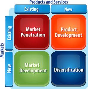 Produkt-/Markt-Matrix von Ansoff mit Diversifizierung