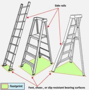 what is a ladder footprint