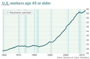 Growth of U.S. workers aged 45 or older