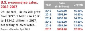 E-Commerce- Sales