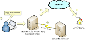 Spiegazione grafica dei DNS