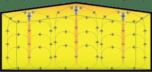 How Airius Works - Circulation