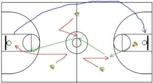 Motion Offense - V-Cut Drill