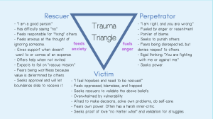 Trauma triangle