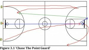 basketball practice drill