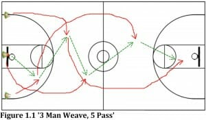 3 man weave 5 pass basketball practice