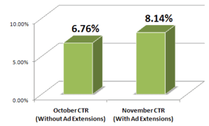 improving ctr for your pay per click management with ad site links