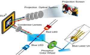 nguyên lý máy chiếu như thế nào