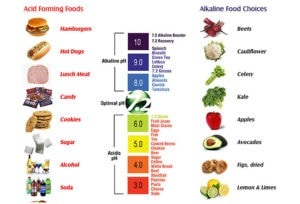 Food acidity chart