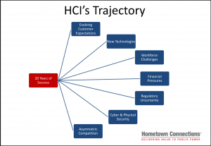 Hometown Connections Inc. trajectory