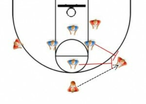 Diamond double team basketball drill
