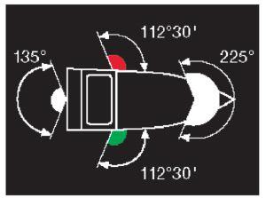 Übersicht über die Winkel von Positionslichtern