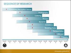 Sequence of Research - WeddingWire - 08-15-2016