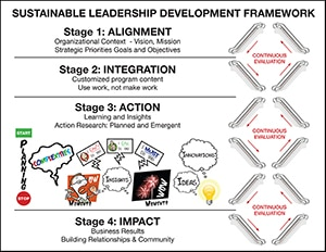 Sustainable Leadership Development Framework