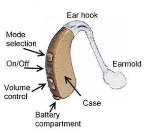 parts of behind the ear aids