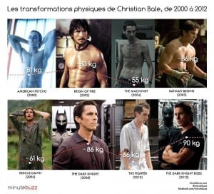 Christian Bale Body X-form