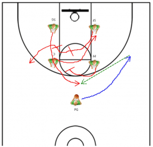Basketball Offense