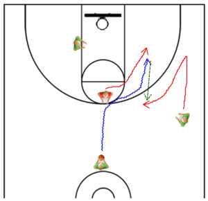 Point Guard Drills