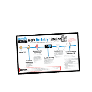 Work Rehabilitation Timeline for Occupational Therapy Practitioners
