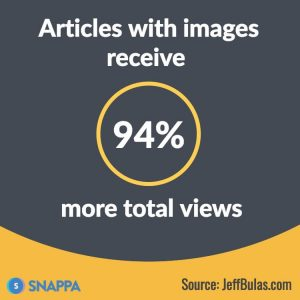Articles-with-images-receive-more-total-views