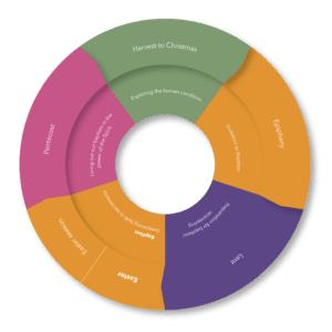 cycle of catechesis