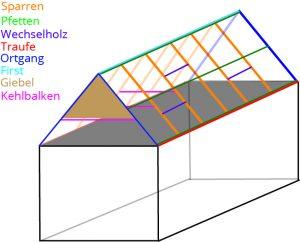 Tipp zum Bau zeigt Ihnen die Fachbegriffe des Dachs.
