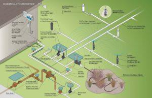 schema irrigazione