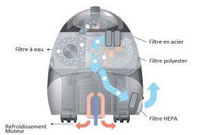 909 Evolution Pro Filtration HEPA
