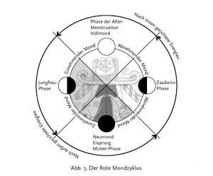 Der Rote Mondzyklus