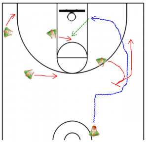 Coaching Pick and Roll