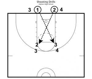 basketball drills for basic fundamentals