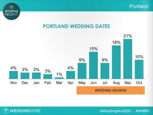 Portland Wedding Dates - WeddingWire - 08-15-2016